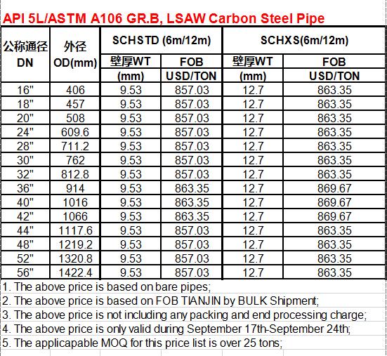 API 5LASTM A106 GR.B, LSAW Carbon Steel Pipe