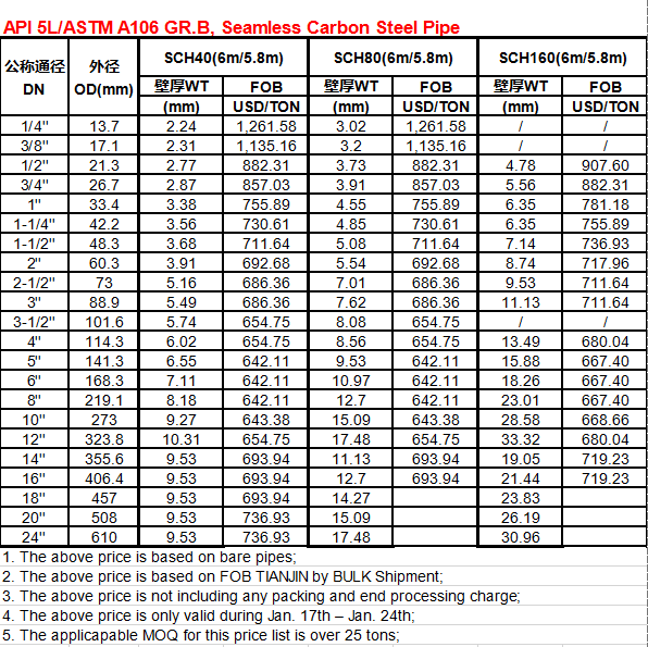 API 5LASTM A106 GR.B, Seamless Carbon Steel Pipe