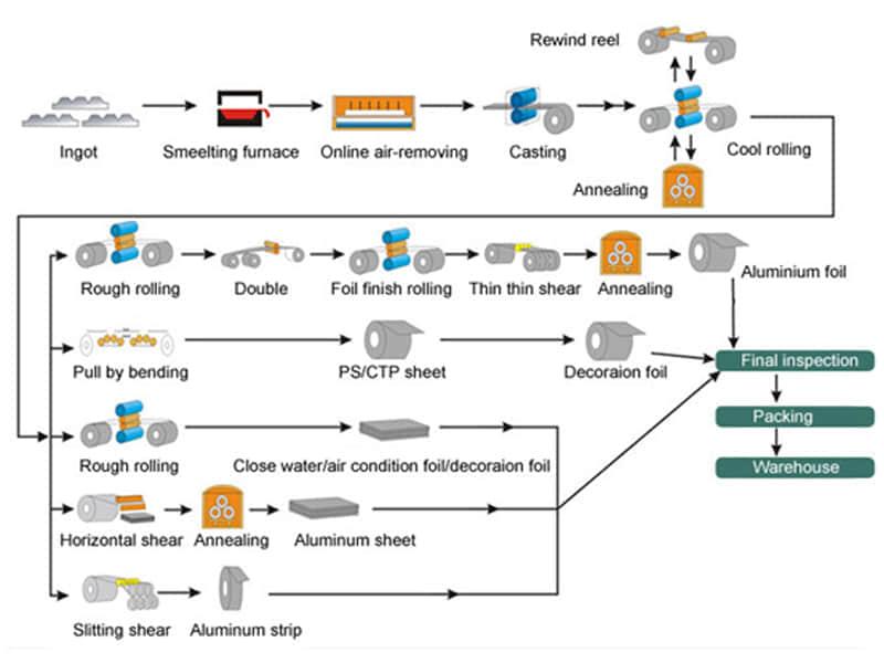 Aluminum-sheet-processing