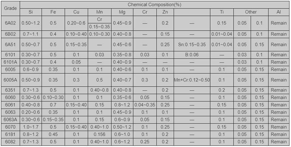 Chemical Material Composition
