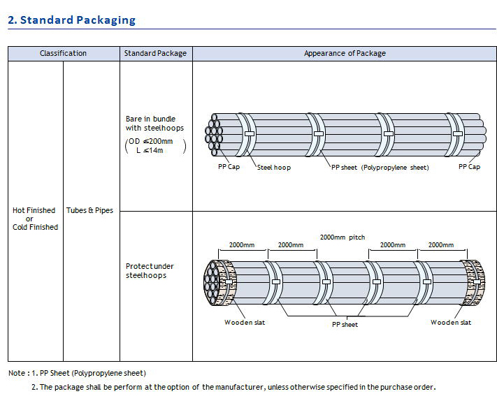 packing of Nickel alloy pipe