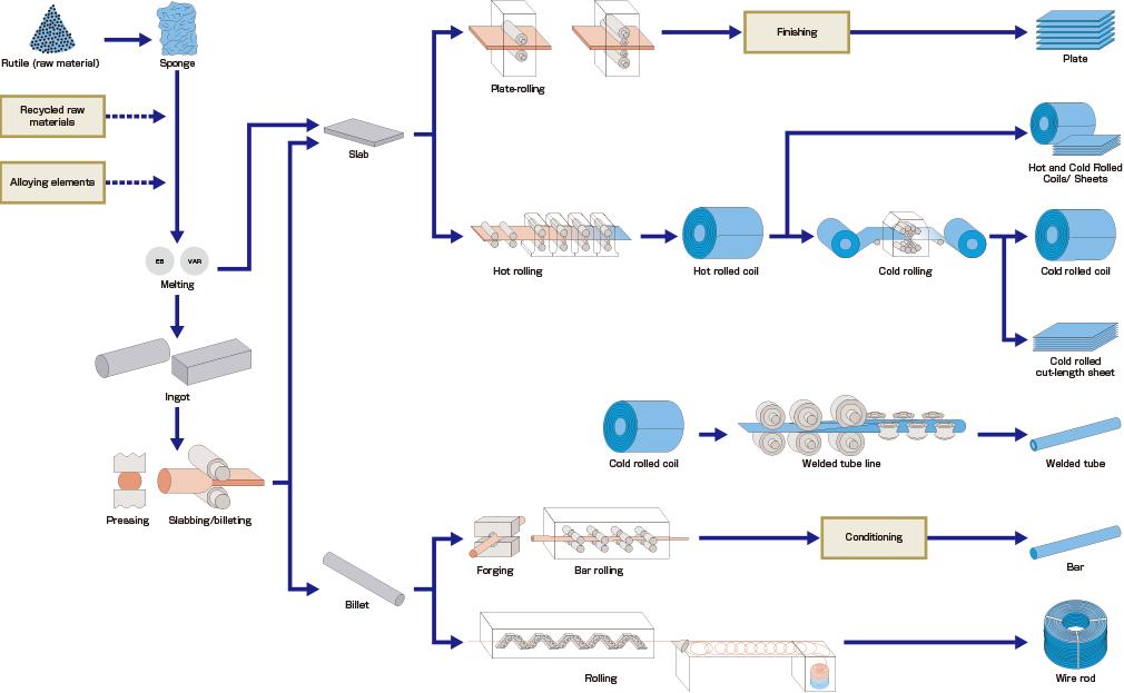 process of Titanium Bar