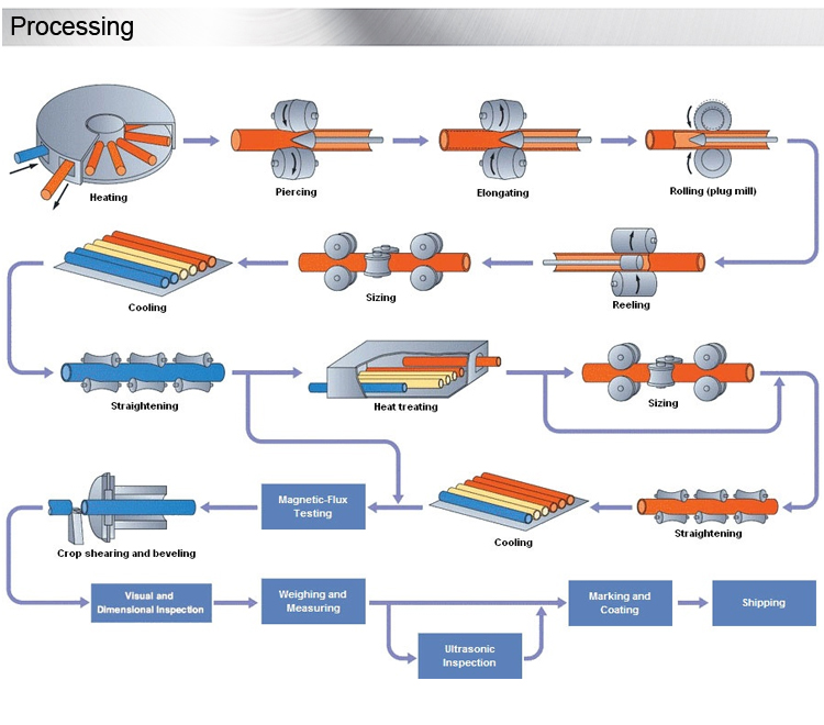 process of nickel alloy pipe