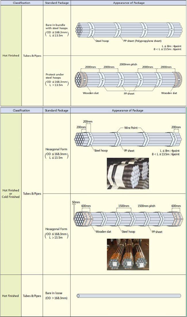 steel tube package